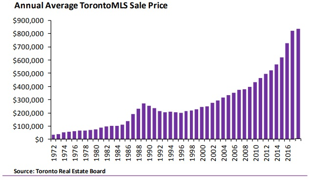Annual average Toronto MLS sale price