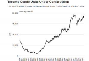 Graph explaining why there's a Toronto housing bubble (condo units under construction vs year)