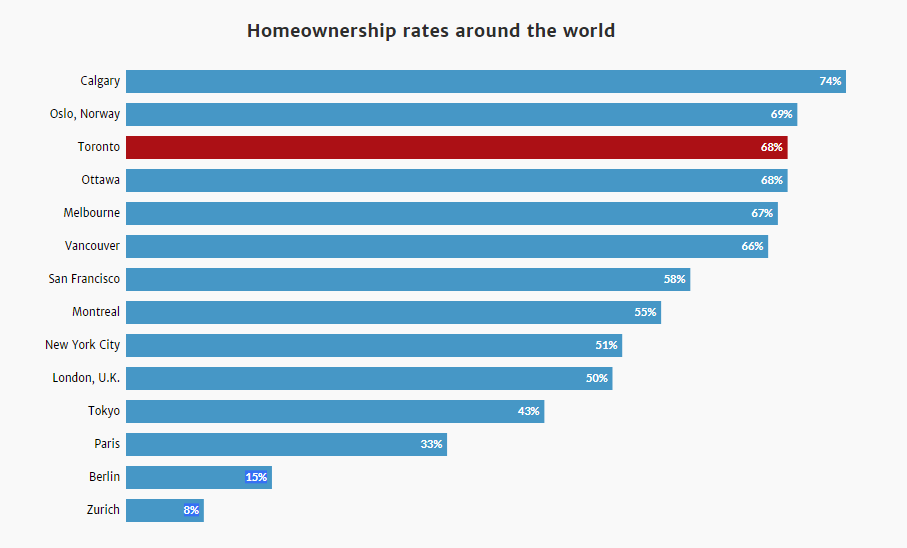 Real estate home ownership around the world