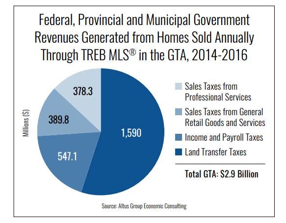 Pie chart graph of revenue generated from homes sold through TREB MLS in Toronto