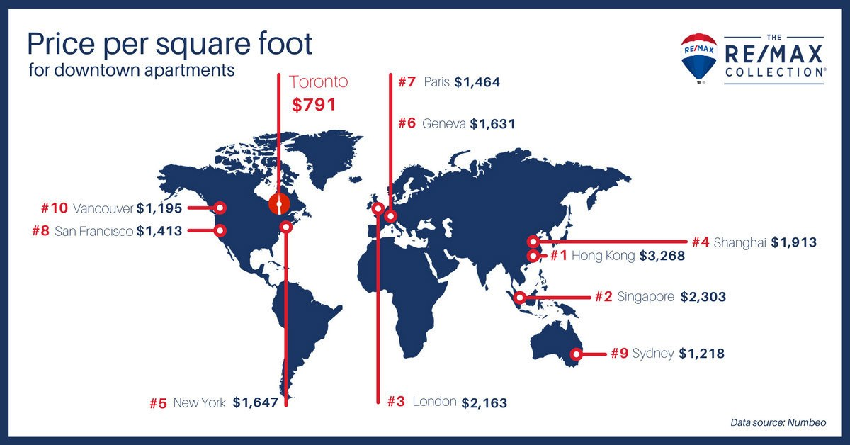 Price per square foot of real estate around the world