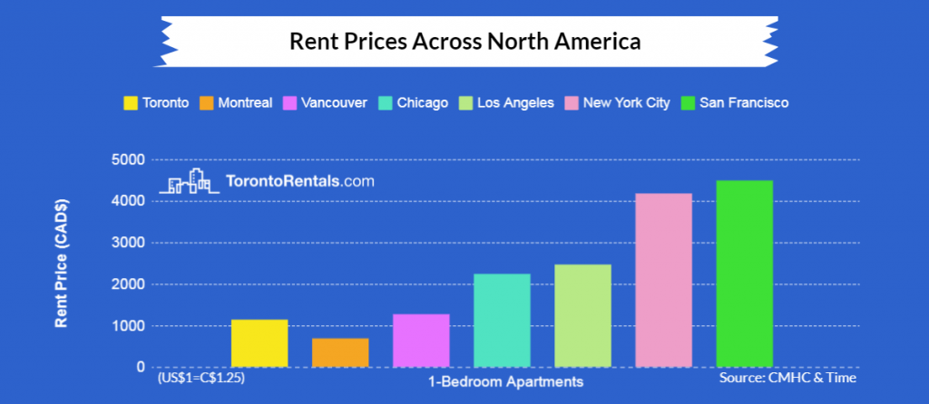 Condo real estate rental prices in North America graph