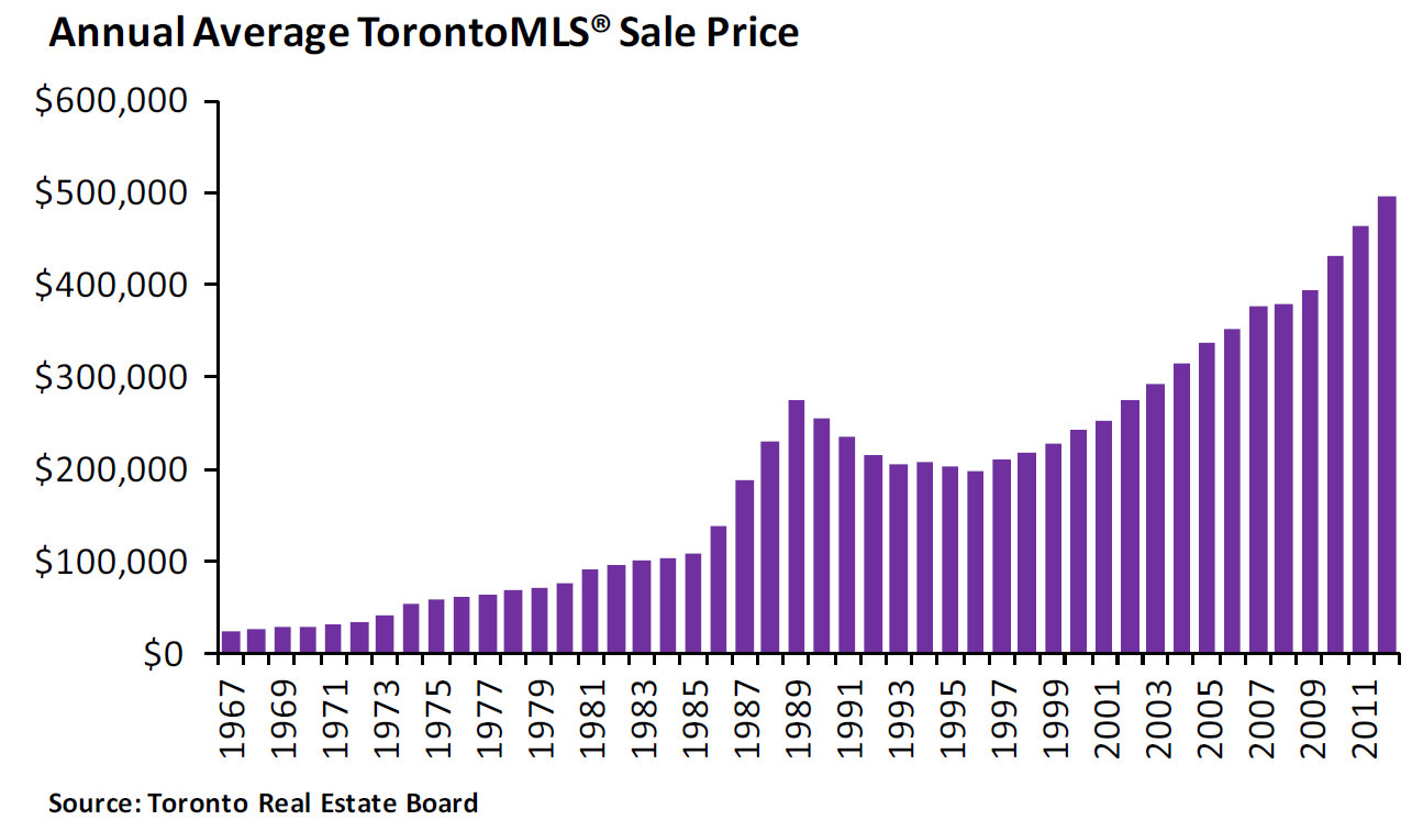 Annual average Toronto MLS sale price chart