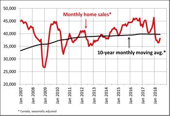 Housing market canada chart