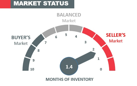 Housing Market months of inventory indicator