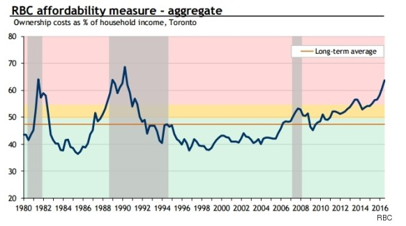 RBC Canadian Real Estate Affordability Index 2018