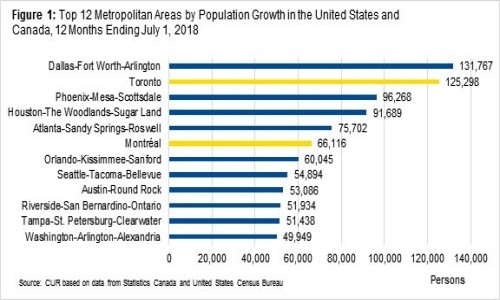 Population growth in toronto 2019 graph