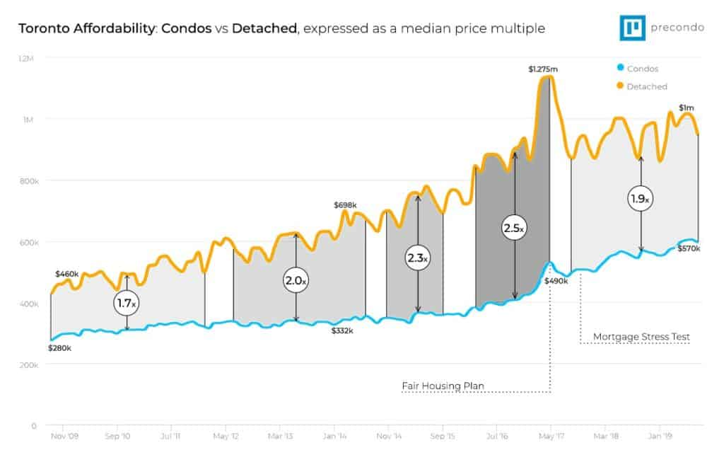 Graph showing the median condo price vs median detached house price in toronto for 10 years