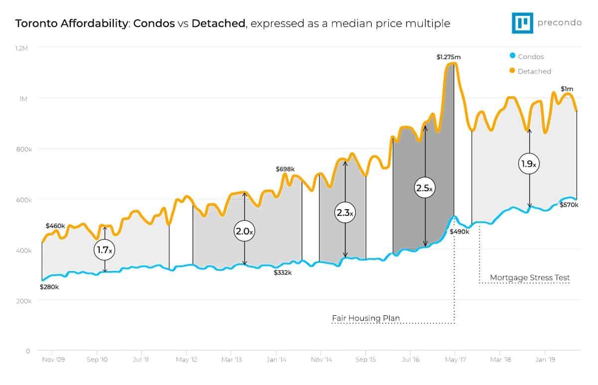 Toronto Real Estate Prices Housing Report 1967 To 2019