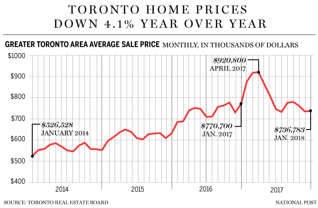 Toronto real estate price history chart