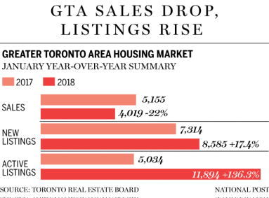 Toronto real estate sales chart for 2017 and 2018