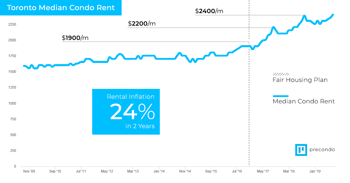 Median rent in toronto graph for the fair housing plan increase. Property listing service. Toronto real estate