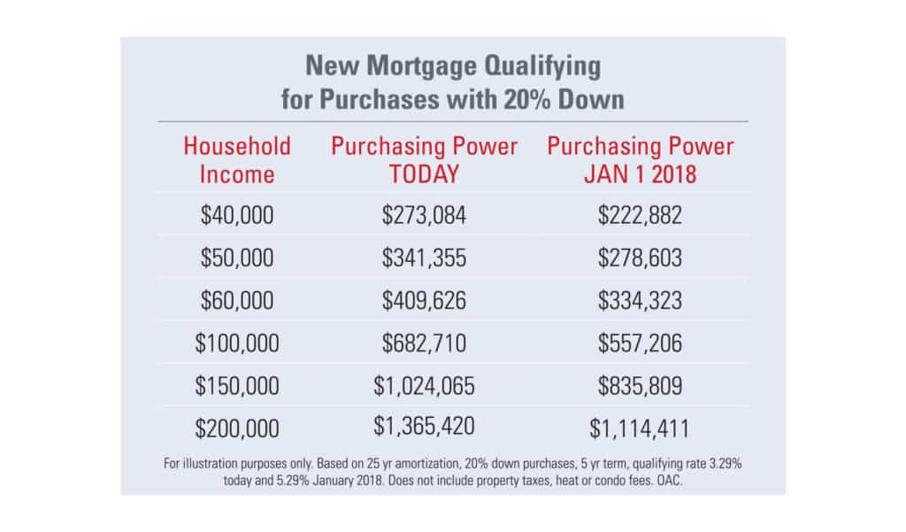 toronto mortgage stress test income required