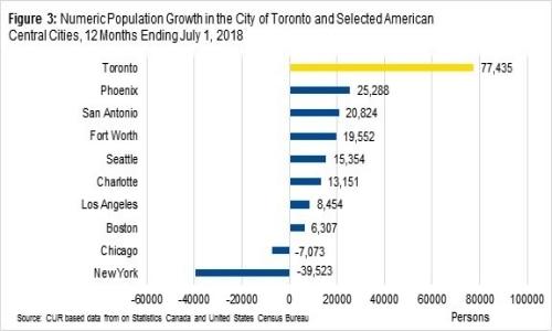 population growth in Toronto