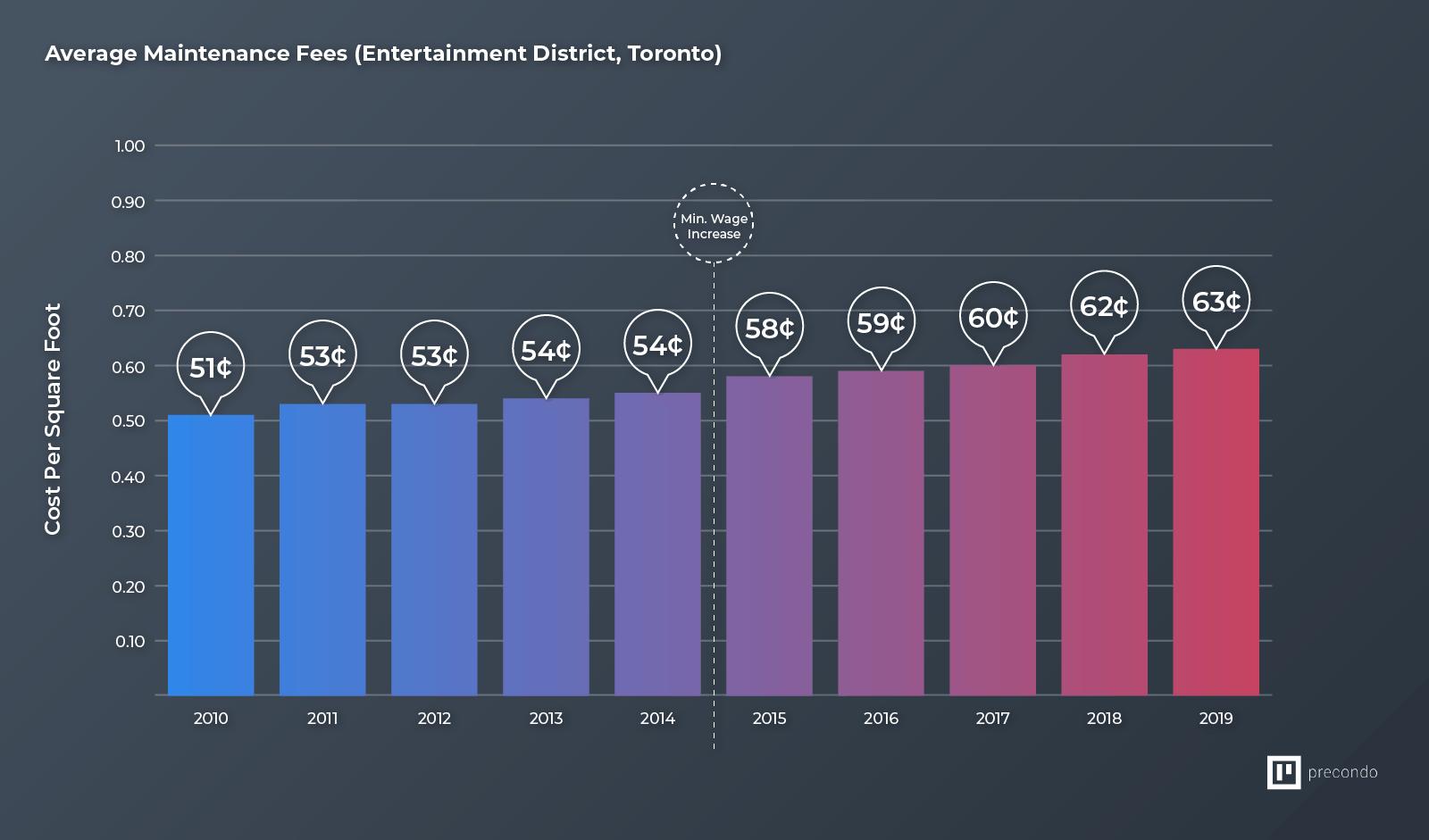 Average Maintenance Fees (Entertainment District, Toronto)