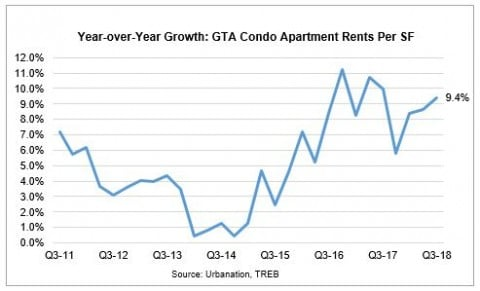 Toronto rent prices on chart