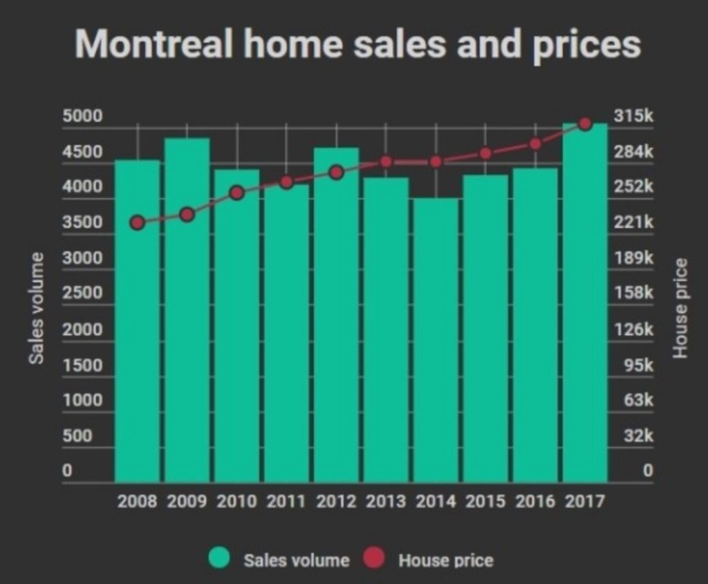 Montreal home sales and prices