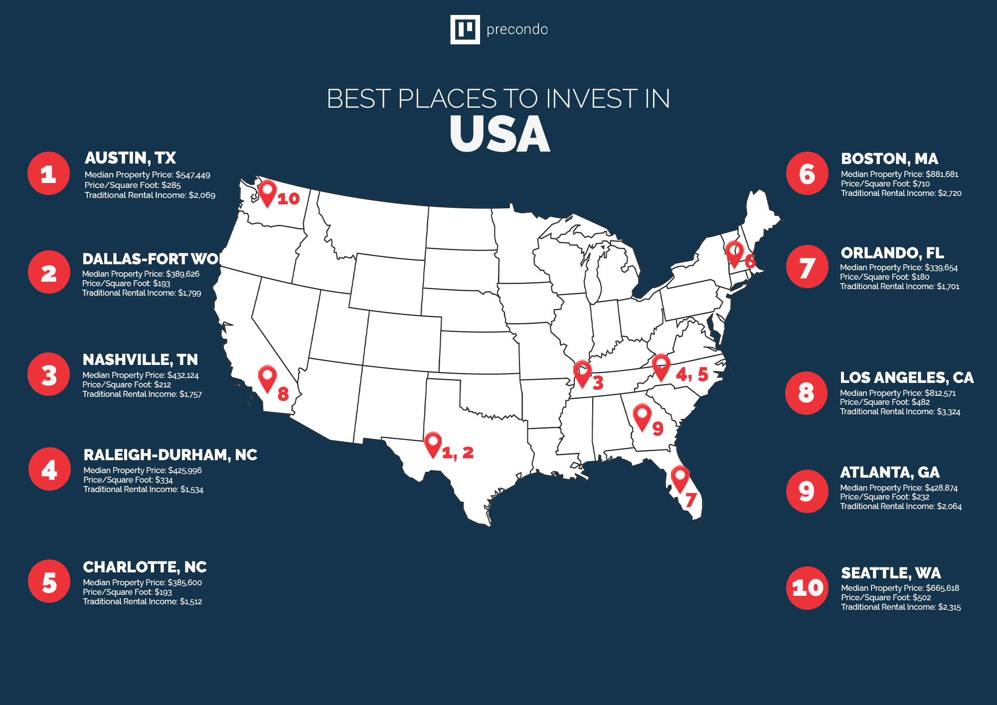Best places to invest in usa