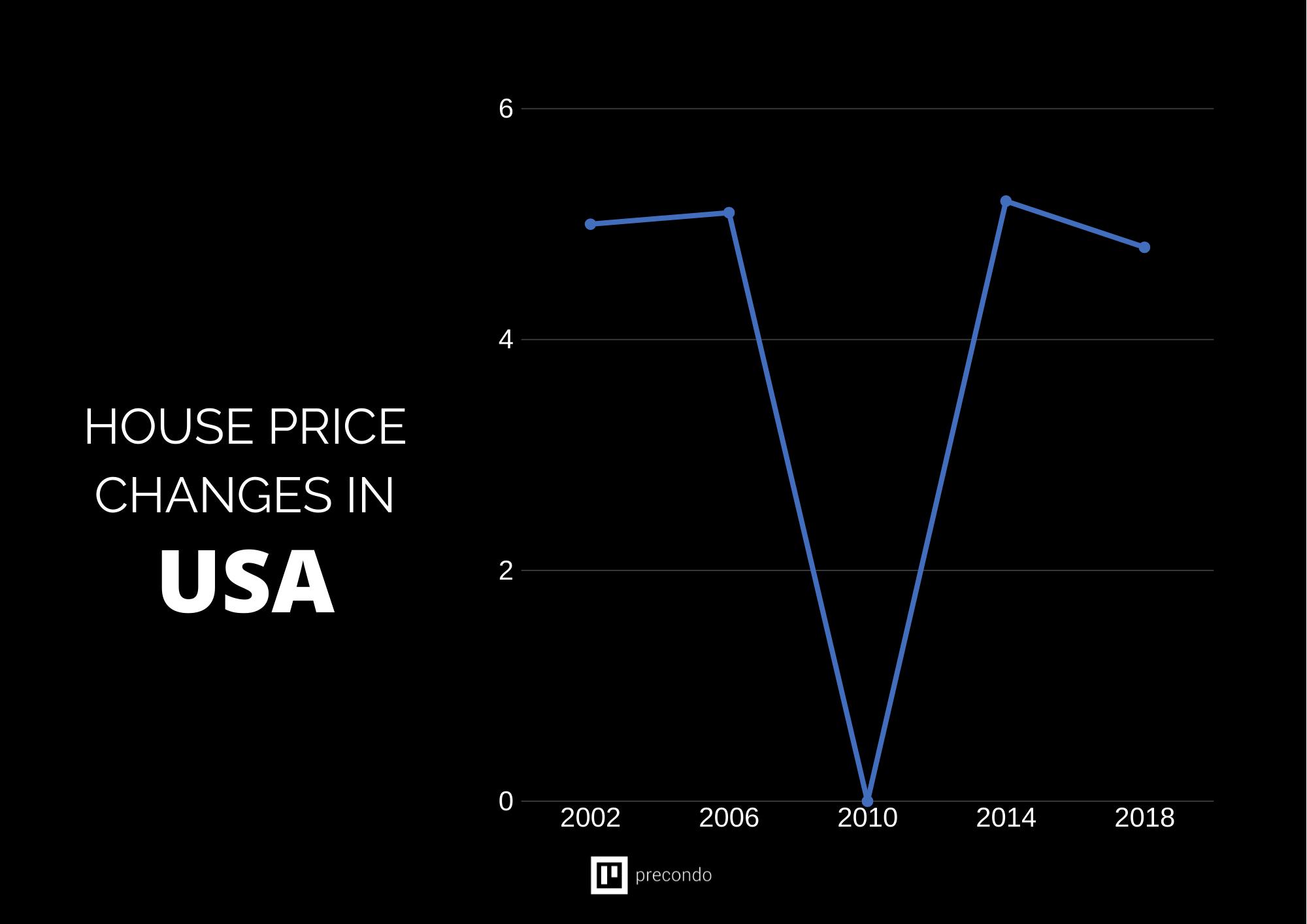 Real-Estate-Value-Increase-Graph-USA
