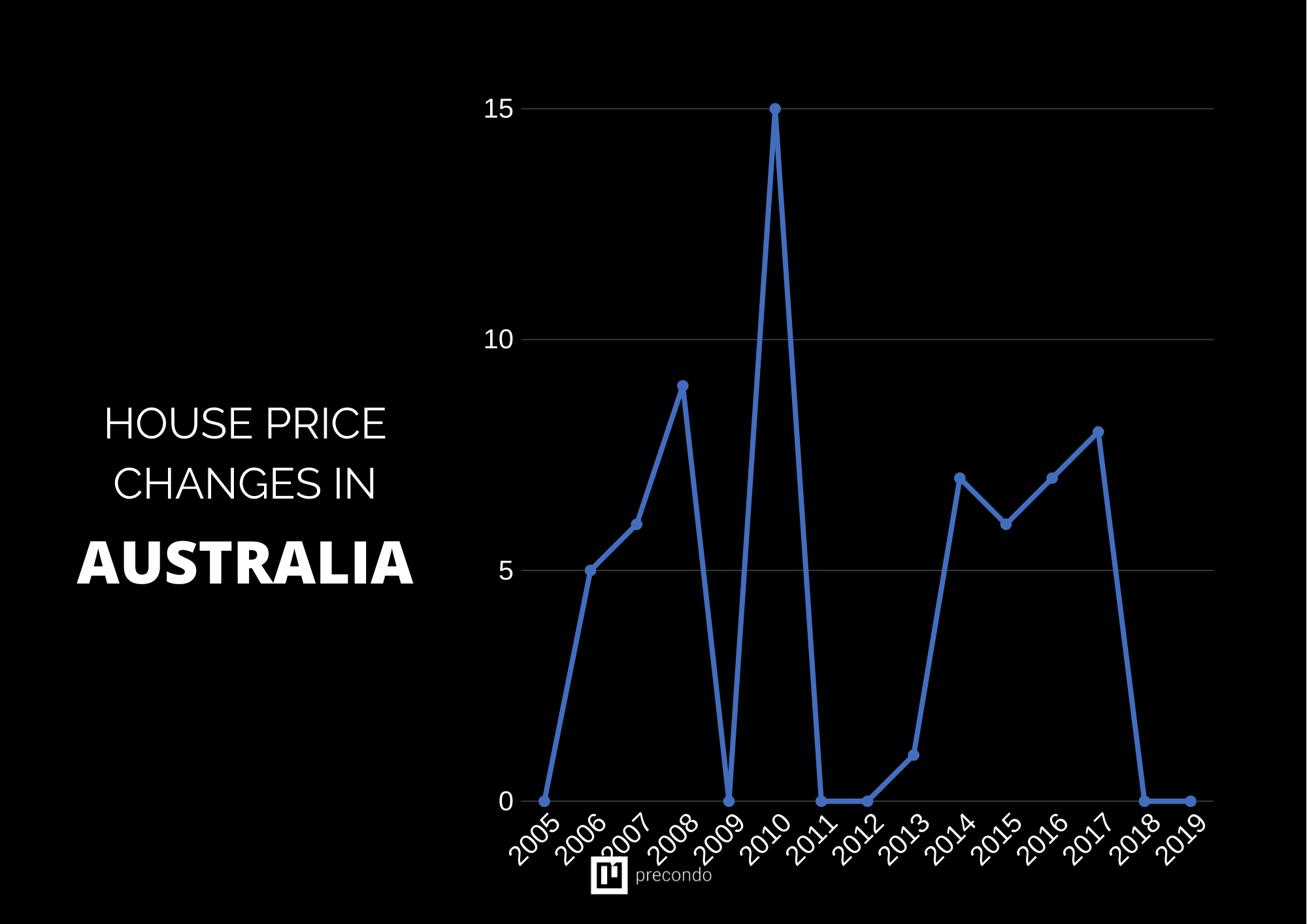 Real-Estate-Value-Increase-Graph-australia