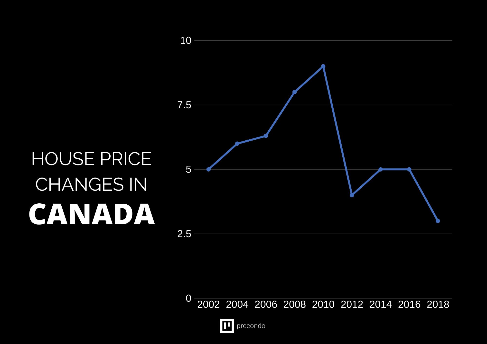 Real-Estate-Value-Increase-Graph-canada