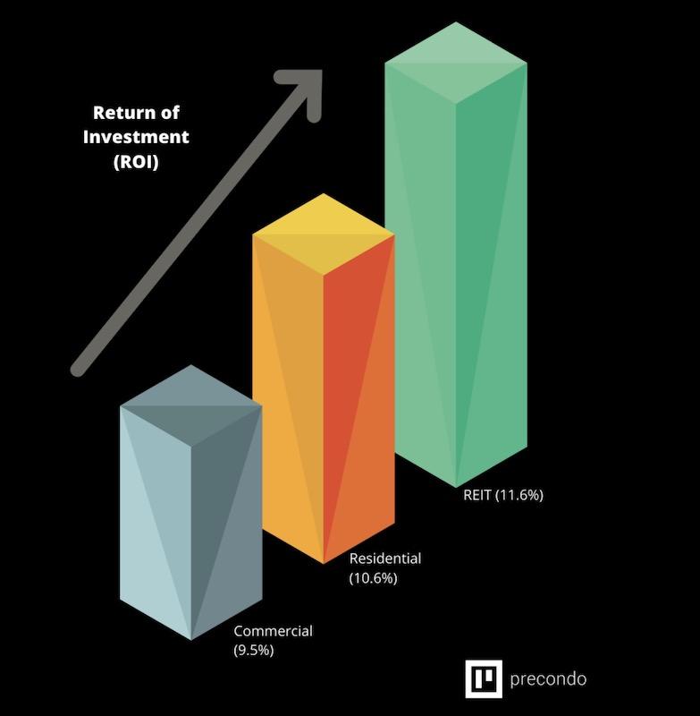 Return on investment graph