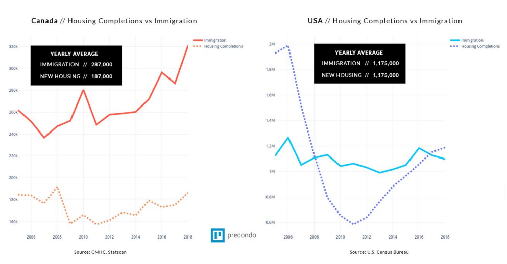 immigration-vs-housing-completions